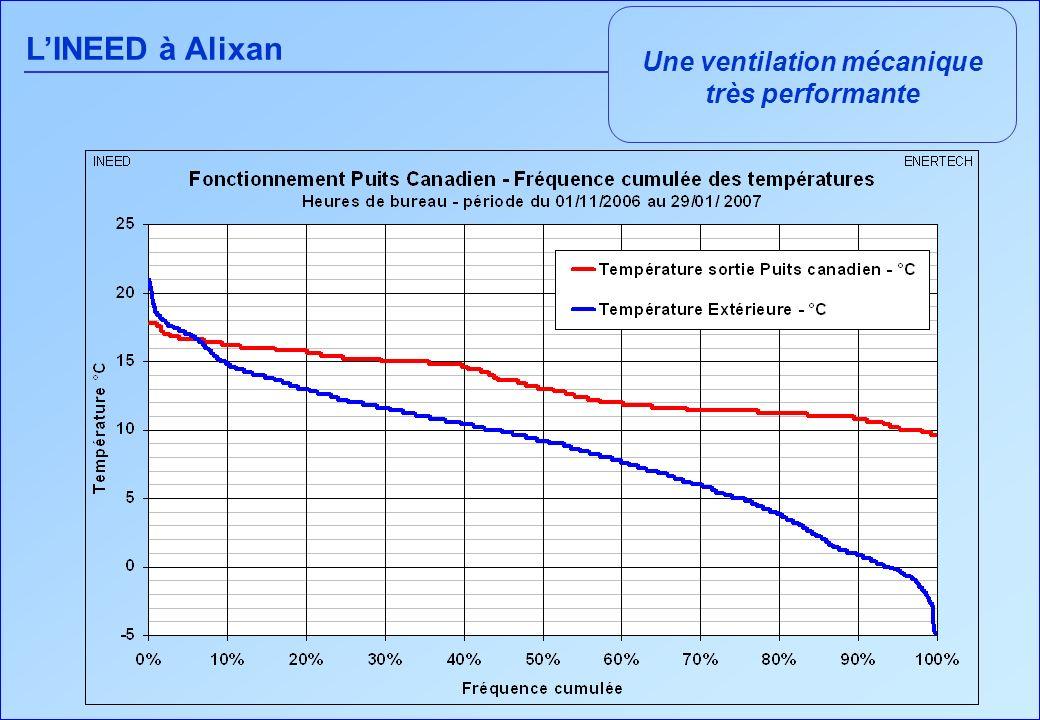 LINEED à Alixan Une ventilation mécanique très performante