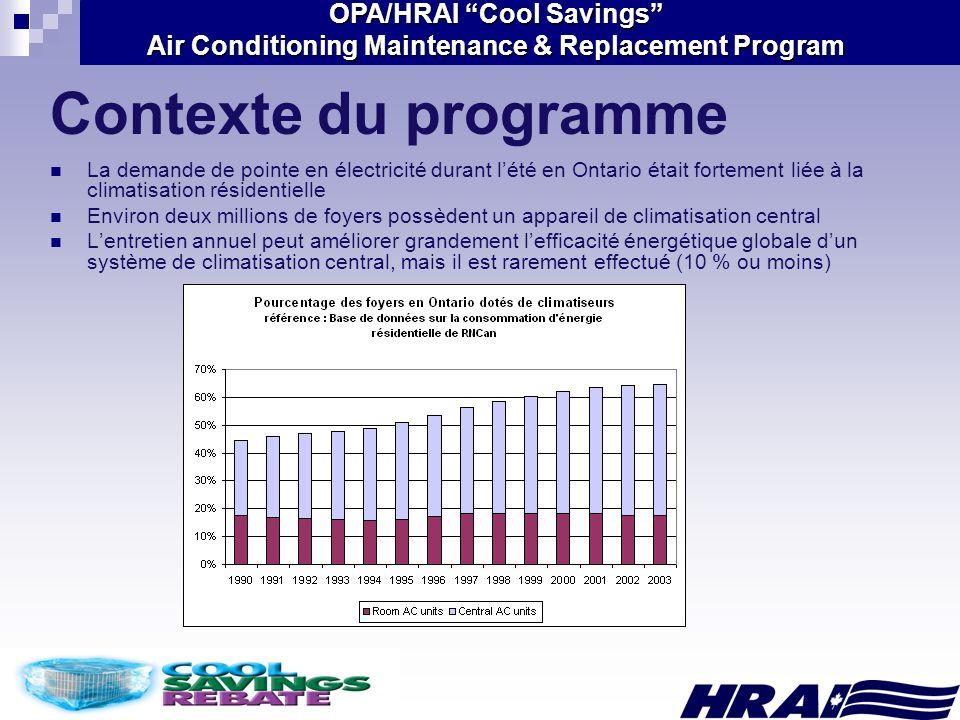 OPA/HRAI Cool Savings Air Conditioning Maintenance & Replacement Program But du programme Réduire la demande et la consommation délectricité durant lété associées à la climatisation résidentielle et commerciale en Ontario Climatisation résidentielle 2006 2008 2007 Climatisation résidentielle Climatisation commerciale