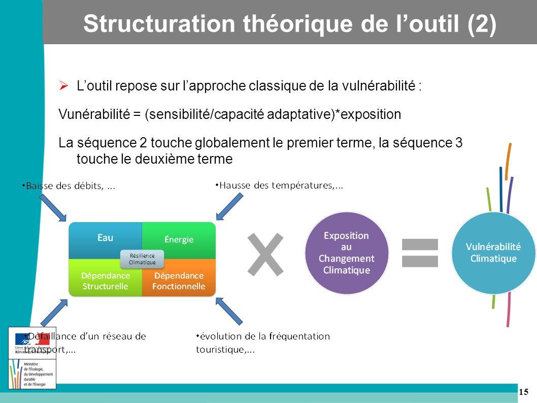 15 Loutil repose sur lapproche classique de la vulnérabilité : Vunérabilité = (sensibilité/capacité adaptative)*exposition La séquence 2 touche globalement le premier terme, la séquence 3 touche le deuxième terme Structuration théorique de loutil (2)