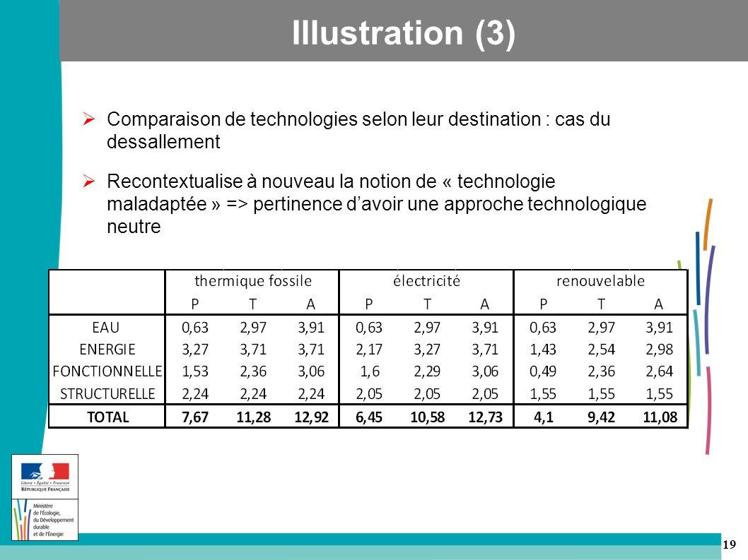 19 Comparaison de technologies selon leur destination : cas du dessallement Recontextualise à nouveau la notion de « technologie maladaptée » => pertinence davoir une approche technologique neutre Illustration (3)