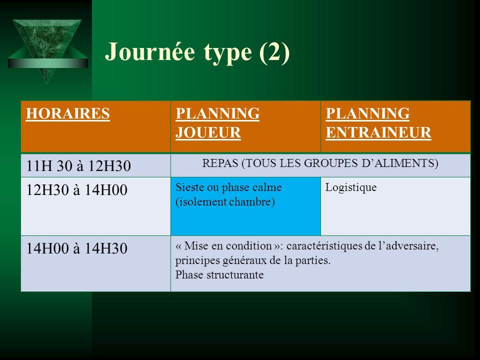 Journée type (2) HORAIRESPLANNING JOUEUR PLANNING ENTRAINEUR 11H 30 à 12H30 REPAS (TOUS LES GROUPES DALIMENTS) 12H30 à 14H00 Sieste ou phase calme (is