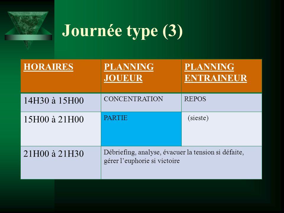 Journée type (3) HORAIRESPLANNING JOUEUR PLANNING ENTRAINEUR 14H30 à 15H00 CONCENTRATIONREPOS 15H00 à 21H00 PARTIE (sieste) 21H00 à 21H30 Débriefing,