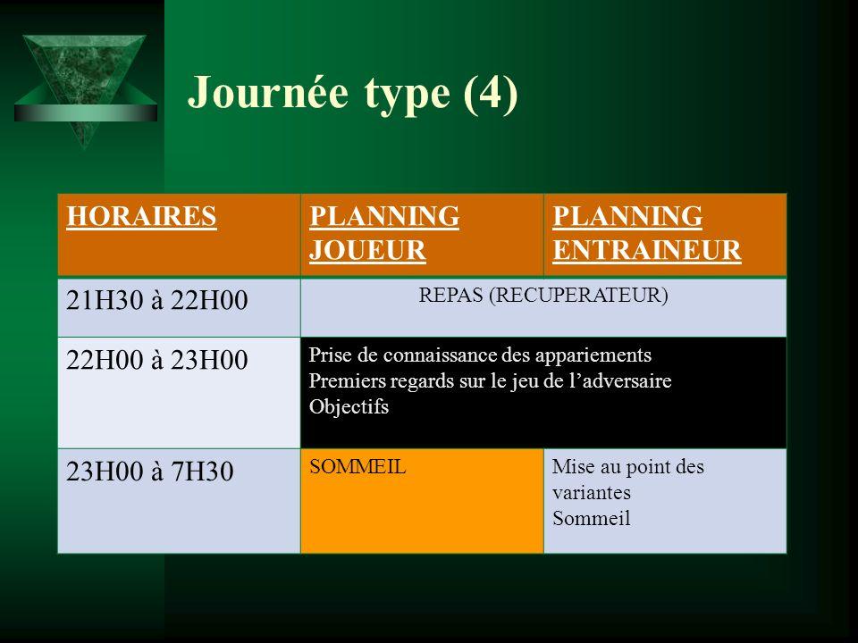 Journée type (4) HORAIRESPLANNING JOUEUR PLANNING ENTRAINEUR 21H30 à 22H00 REPAS (RECUPERATEUR) 22H00 à 23H00 Prise de connaissance des appariements P