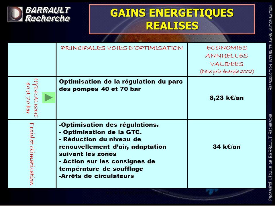 www.barrault-recherche.com PRINCIPALES VOIES DOPTIMISATIONECONOMIES ANNUELLES VALIDEES (base prix énergie 2002) HYDRALIQUE 40 et 70 bar Optimisation d