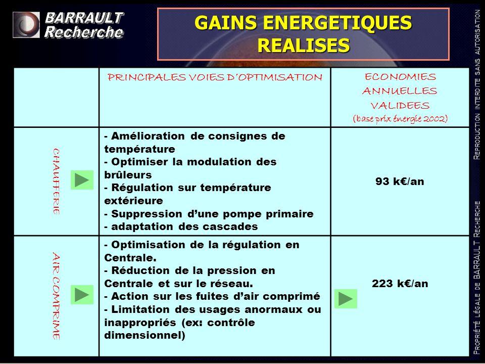 www.barrault-recherche.com PRINCIPALES VOIES DOPTIMISATIONECONOMIES ANNUELLES VALIDEES (base prix énergie 2002) CHAUFFERIE - Amélioration de consignes