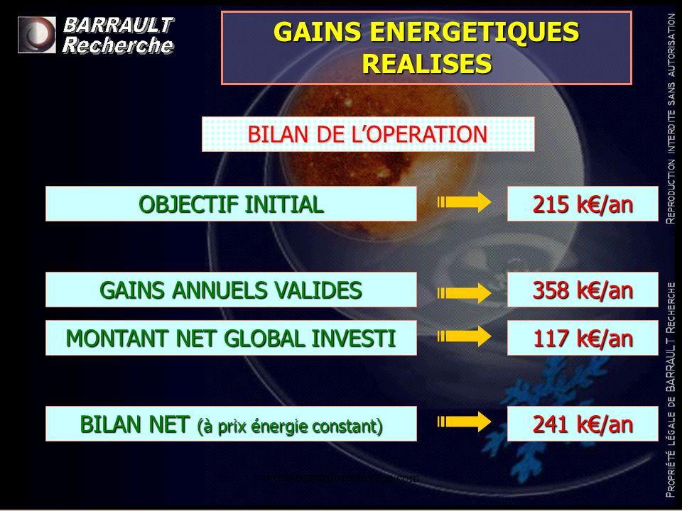 www.barrault-recherche.com GAINS ENERGETIQUES REALISES BILAN DE LOPERATION GAINS ANNUELS VALIDES MONTANT NET GLOBAL INVESTI OBJECTIF INITIAL 215 k/an