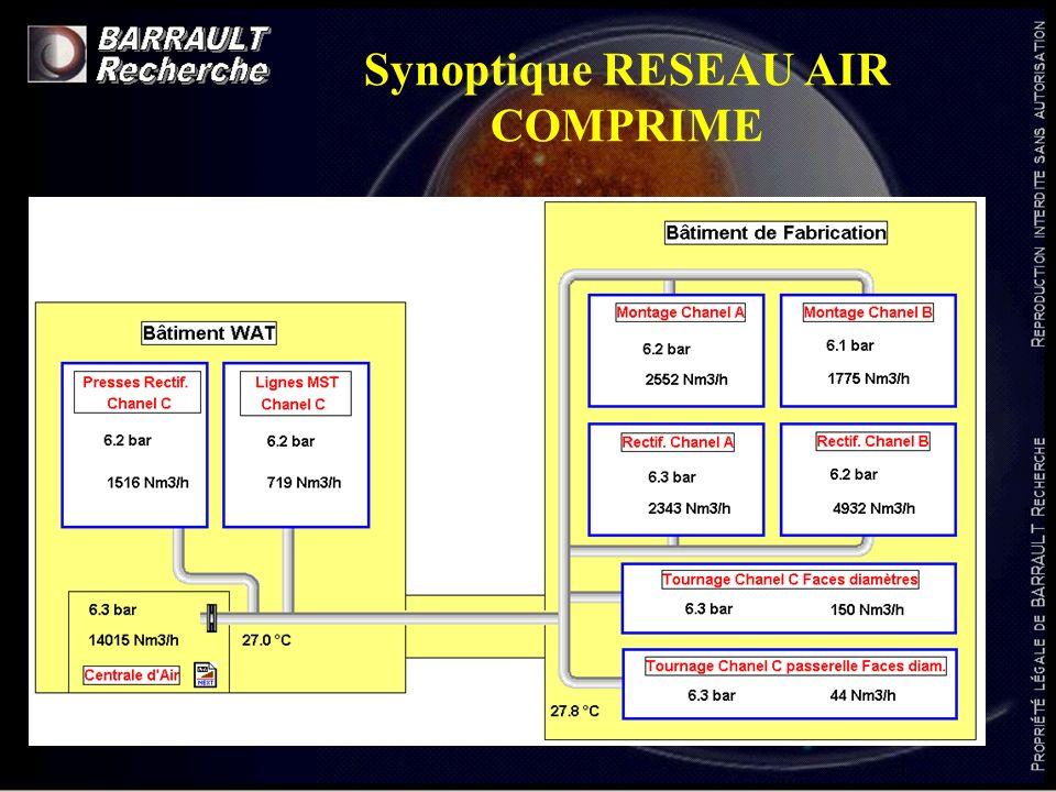 Synoptique RESEAU AIR COMPRIME