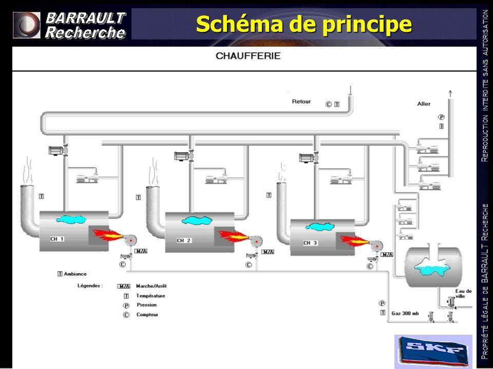 www.barrault-recherche.com Schéma de principe