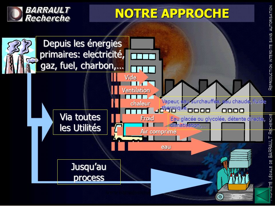 www.barrault-recherche.com PRINCIPALES VOIES DOPTIMISATIONECONOMIES ANNUELLES VALIDEES (base prix énergie 2002) CHAUFFERIE - Amélioration de consignes de température - Optimiser la modulation des brûleurs - Régulation sur température extérieure - Suppression dune pompe primaire - adaptation des cascades 93 k/an AIR COMPRIME - Optimisation de la régulation en Centrale.