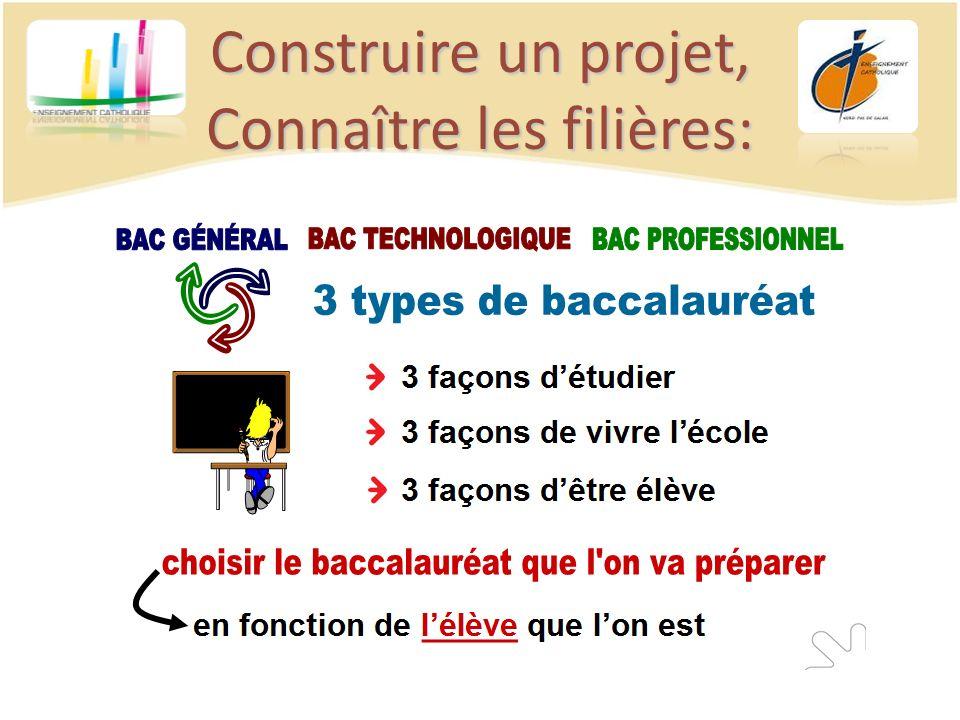 Notre Dame dAnnay Filières : – Bac pro : Gestion- administration, ASSP (Accompagnement, soins et services à la personne).