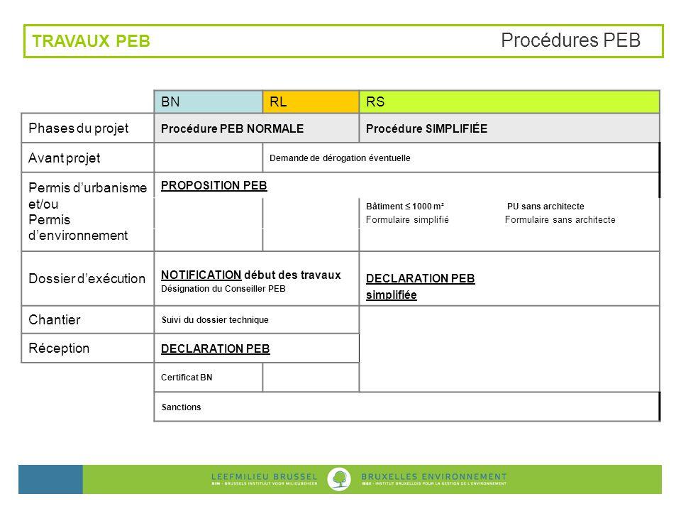 BNRL (PU) / RL (PE)RS Phases du projet Procédure PEB NORMALEProcédure SIMPLIFIÉE Avant projet 1.Demande de dérogation éventuelle Permis durbanisme et/ou Permis denvironnement 2.PROPOSITION PEB Bâtiment 1000 m² Formulaire simplifié Bâtiment 1000 m² Formulaire simplifié Bâtiment > 1000 m² Étude de faisabilité Bâtiment > 5000 m² Étude de faisabilité Dossier dexécution 3.Désignation conseiller PEB 5.Dossier technique 4.NOTIFICATION début des travauxDECLARATION PEB simplifiée Chantier 5.Suivi du dossier technique Réception 6.DECLARATION PEB 7.Certificat bâtiment neuf 8.Sanctions TRAVAUX PEB Procédures PEB