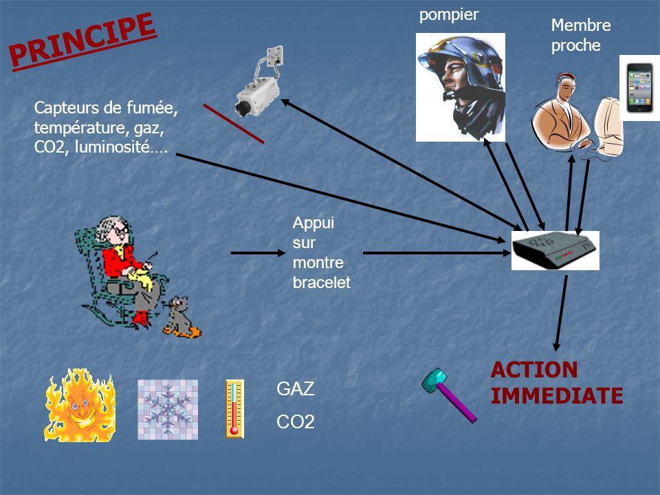 Appui sur montre bracelet GAZ CO2 pompier Membre proche ACTION IMMEDIATE Capteurs de fumée, température, gaz, CO2, luminosité…. PRINCIPE