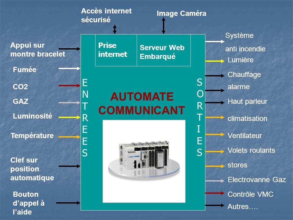 Luminosité Fumée Température CO2 Image Caméra AUTOMATE COMMUNICANT Appui sur montre bracelet Accès internet sécurisé Clef sur position automatique Sys