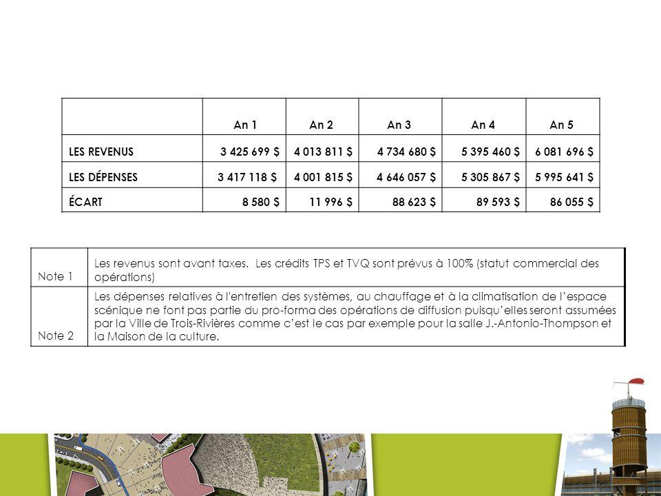 An 1An 2 An 3 An 4 An 5 LES REVENUS 3 425 699 $4 013 811 $4 734 680 $5 395 460 $6 081 696 $ LES DÉPENSES 3 417 118 $ 4 001 815 $ 4 646 057 $5 305 867 $5 995 641 $ ÉCART8 580 $11 996 $88 623 $89 593 $86 055 $ Note 1 Les revenus sont avant taxes.