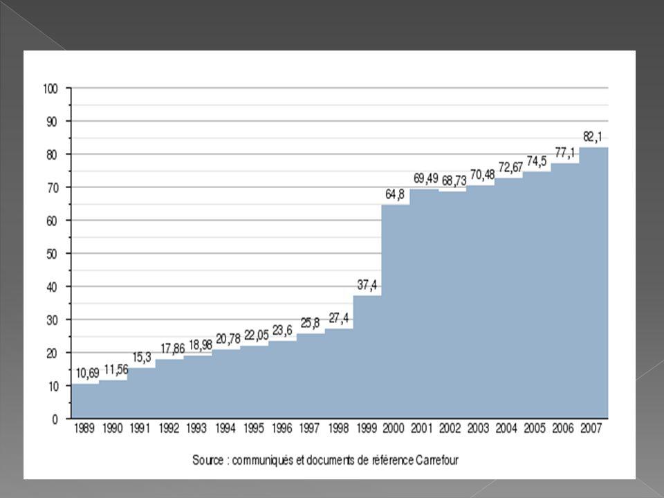 -Données financières : Le chiffre daffaires 2007 de 82,1 milliards deuros HT sest réparti comme suit : 45,8 % en France, 37,5 % dans le reste de lEuro