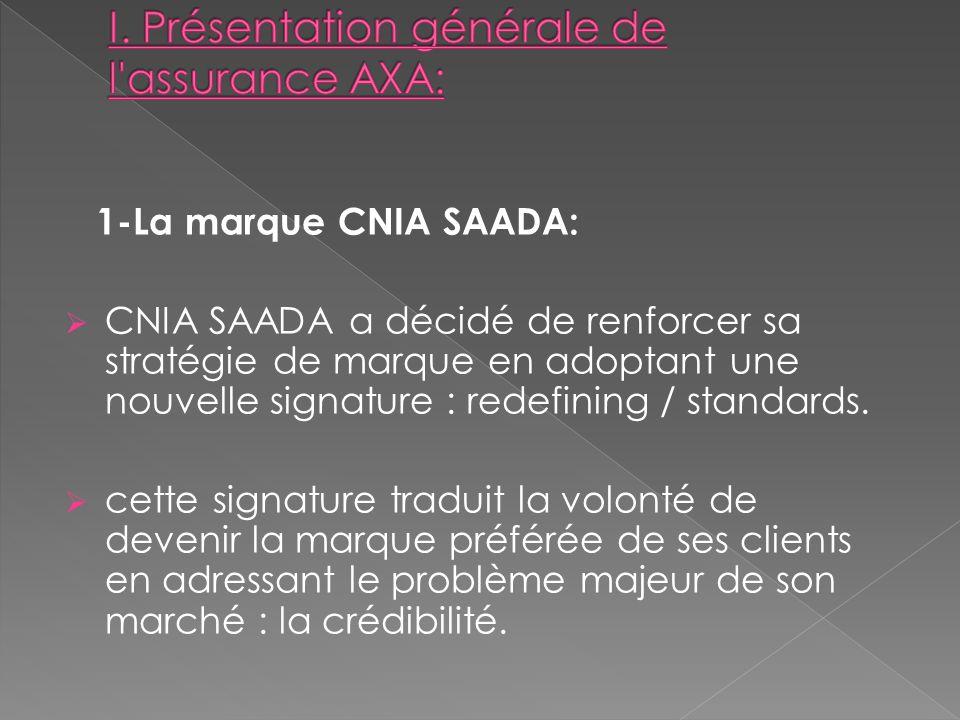 1-La marque CNIA SAADA: CNIA SAADA a décidé de renforcer sa stratégie de marque en adoptant une nouvelle signature : redefining / standards.