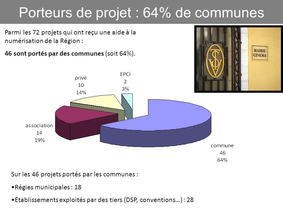 10 Porteurs de projet : 64% de communes Parmi les 72 projets qui ont reçu une aide à la numérisation de la Région : 46 sont portés par des communes (s