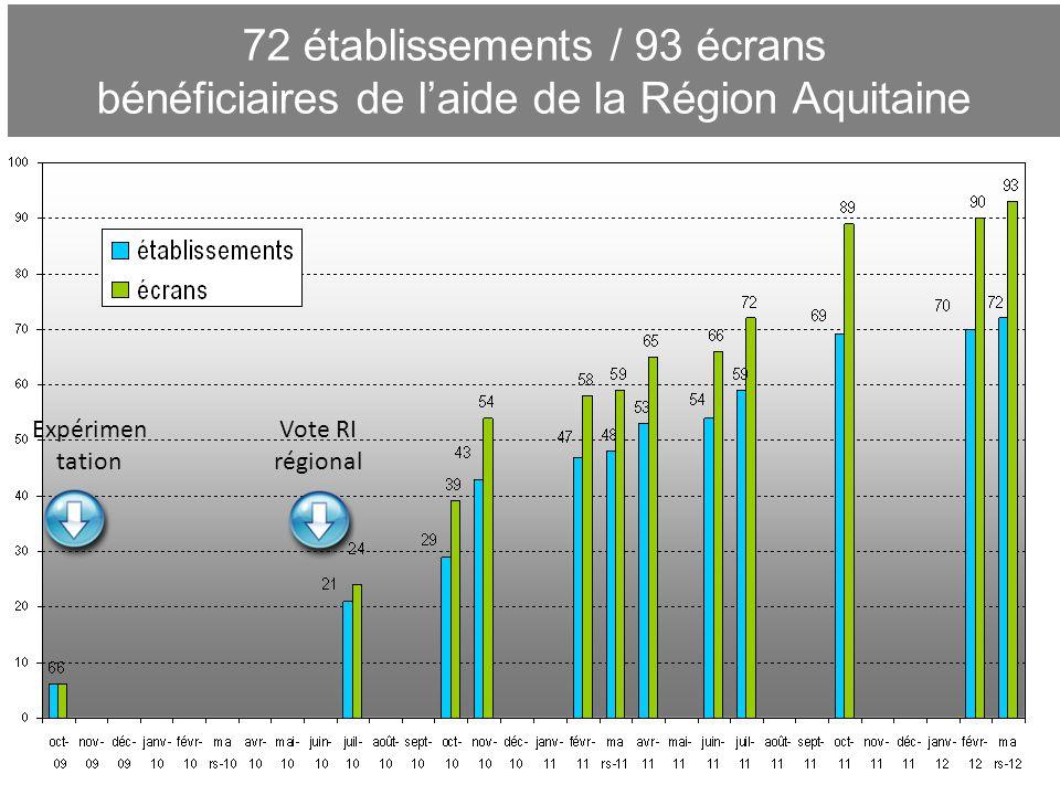 72 établissements / 93 écrans bénéficiaires de laide de la Région Aquitaine 4 Vote RI régional Expérimen tation