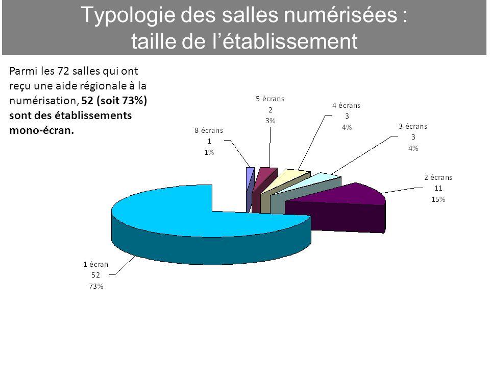 Typologie des salles numérisées : taille de létablissement 5 Parmi les 72 salles qui ont reçu une aide régionale à la numérisation, 52 (soit 73%) sont