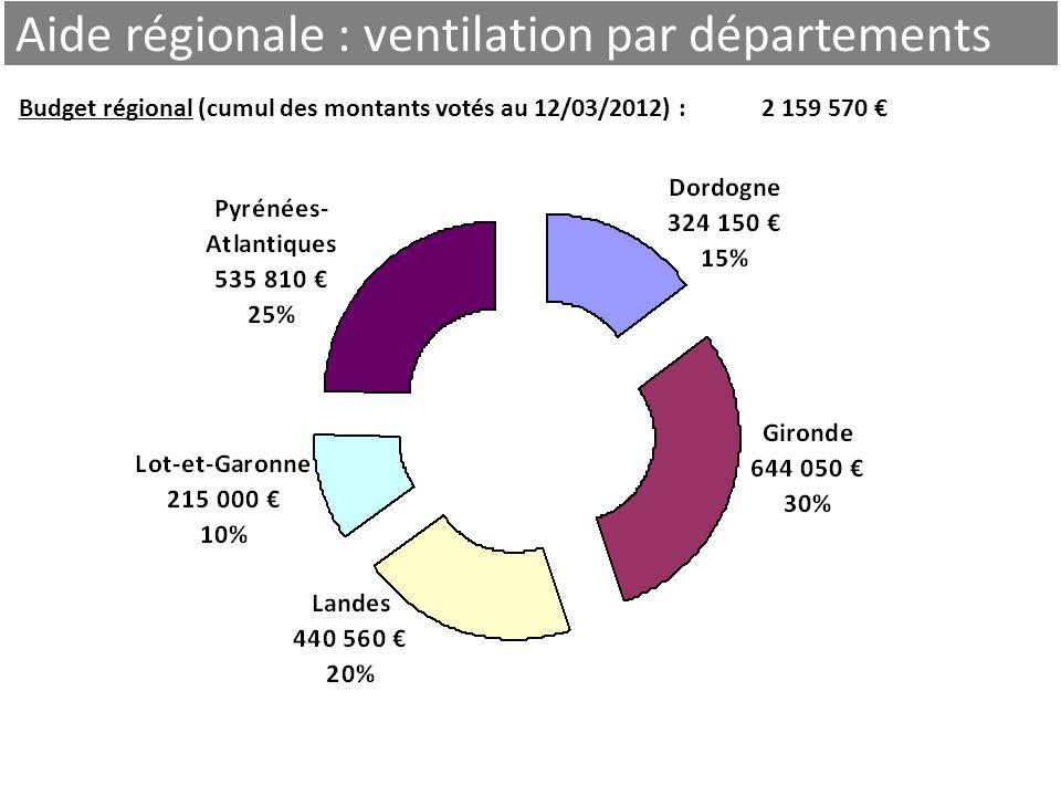 9 Aide régionale : ventilation par départements Budget régional (cumul des montants votés au 12/03/2012) : 2 159 570