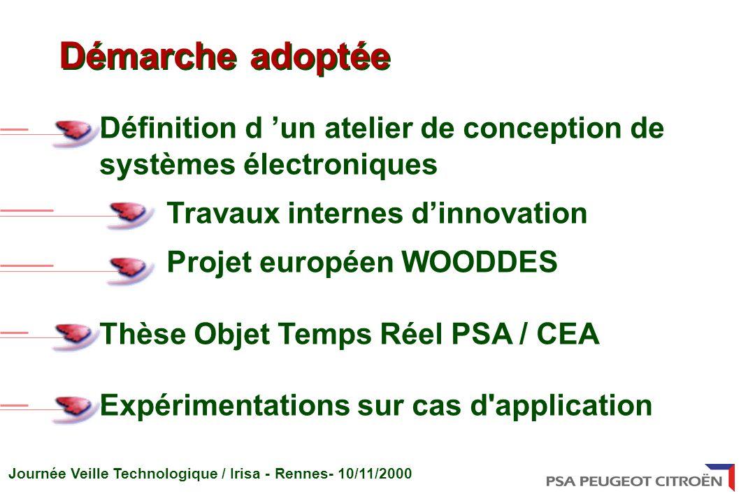 Journée Veille Technologique / Irisa - Rennes- 10/11/2000 Définition d un atelier de conception de systèmes électroniques Travaux internes dinnovation