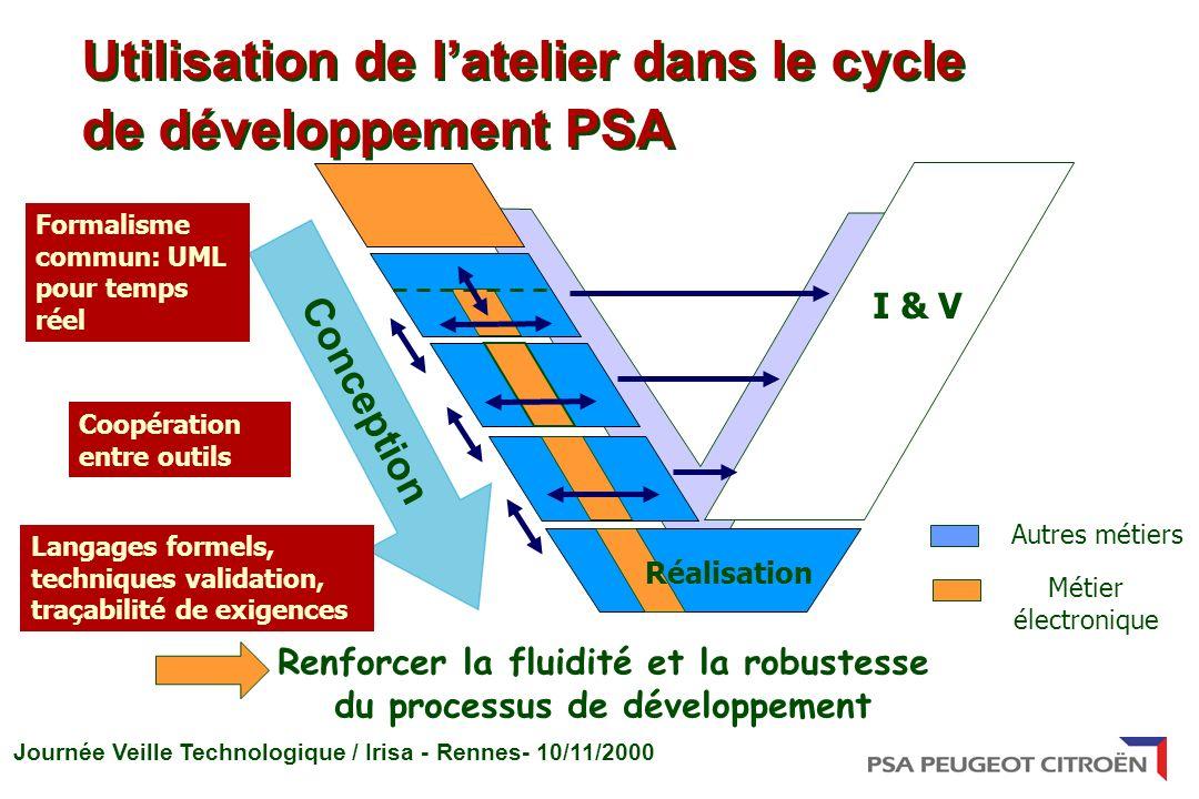 Journée Veille Technologique / Irisa - Rennes- 10/11/2000 Utilisation de latelier dans le cycle de développement PSA Conception Formalisme commun: UML