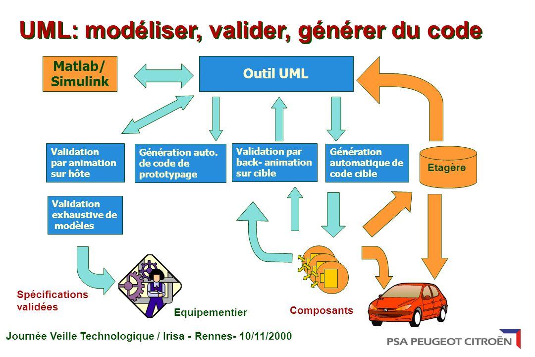 Journée Veille Technologique / Irisa - Rennes- 10/11/2000 UML: modéliser, valider, générer du code Validation par animation sur hôte Génération automa