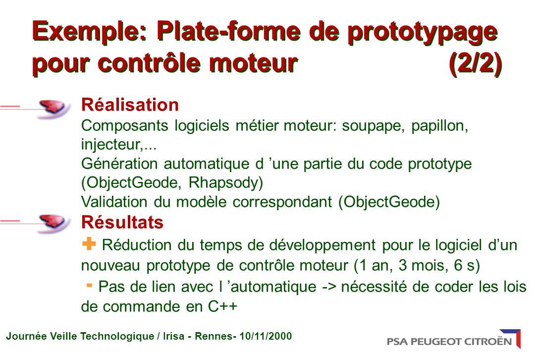 Journée Veille Technologique / Irisa - Rennes- 10/11/2000 Réalisation Composants logiciels métier moteur: soupape, papillon, injecteur,... Génération