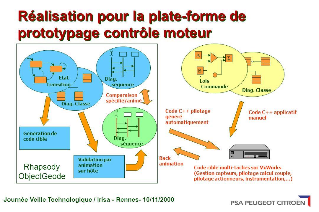 Journée Veille Technologique / Irisa - Rennes- 10/11/2000 Réalisation pour la plate-forme de prototypage contrôle moteur Diag. Classe Code C++ applica