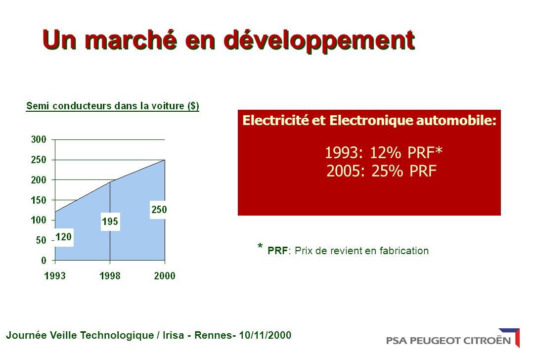 Journée Veille Technologique / Irisa - Rennes- 10/11/2000 Un marché en développement * PRF: Prix de revient en fabrication Electricité et Electronique automobile: 1993: 12% PRF* 2005: 25% PRF