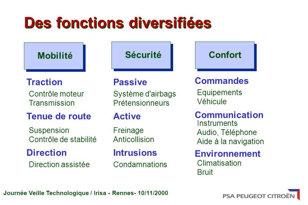 Journée Veille Technologique / Irisa - Rennes- 10/11/2000 Des fonctions diversifiées MobilitéSécuritéConfort Traction Tenue de route Direction Contrôl