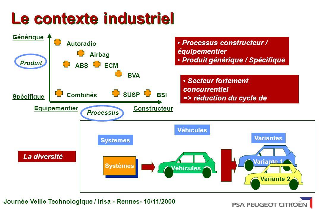 Journée Veille Technologique / Irisa - Rennes- 10/11/2000 Le contexte industriel Processus constructeur / équipementier Produit générique / Spécifique