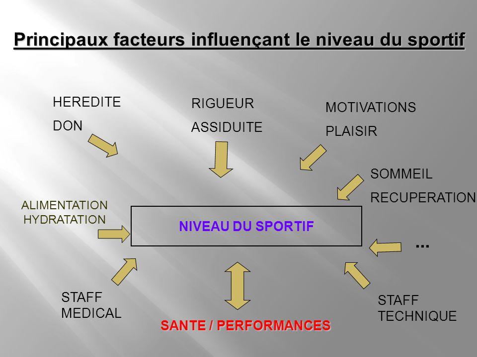 : Principaux facteurs influençant le niveau du sportif SANTE / PERFORMANCES SANTE / PERFORMANCES HEREDITE DON MOTIVATIONS PLAISIR RIGUEUR ASSIDUITE NI