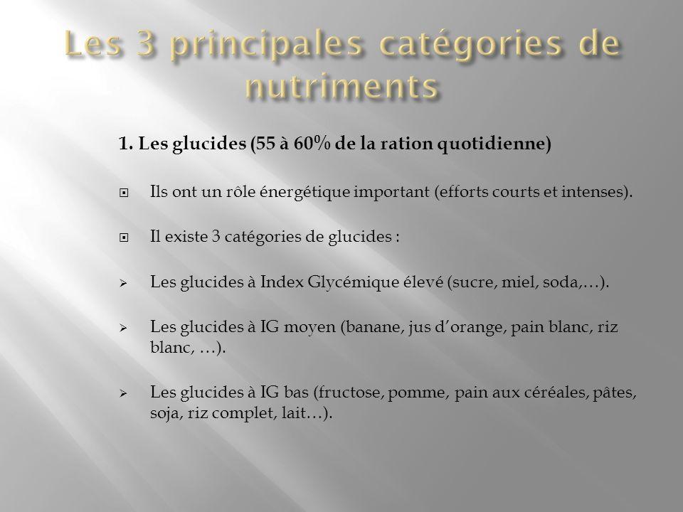 1. Les glucides (55 à 60% de la ration quotidienne) Ils ont un rôle énergétique important (efforts courts et intenses). Il existe 3 catégories de gluc