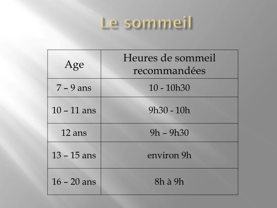 Age Heures de sommeil recommandées 7 – 9 ans10 - 10h30 10 – 11 ans9h30 - 10h 12 ans9h – 9h30 13 – 15 ansenviron 9h 16 – 20 ans8h à 9h