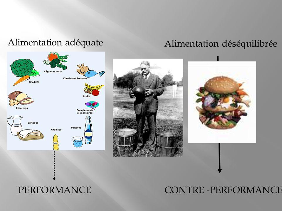 Alimentation adéquate Alimentation déséquilibrée CONTRE -PERFORMANCEPERFORMANCE
