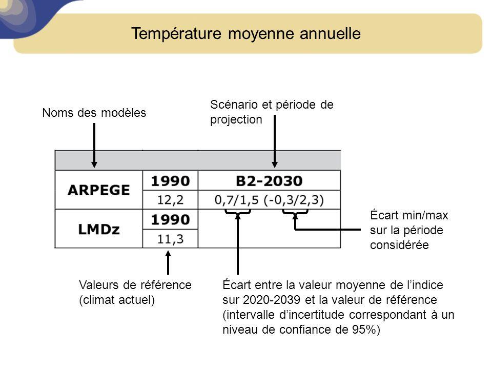 Lancement SRCAE, Toulouse, 24 février 2011 Température moyenne annuelle Scénario et période de projection Noms des modèles Valeurs de référence (climat actuel) Écart entre la valeur moyenne de lindice sur 2020-2039 et la valeur de référence (intervalle dincertitude correspondant à un niveau de confiance de 95%) Écart min/max sur la période considérée