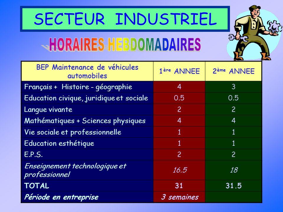 SECTEUR INDUSTRIEL BEP Maintenance de véhicules automobiles 1 ère ANNEE2 ème ANNEE Français + Histoire - géographie43 Education civique, juridique et