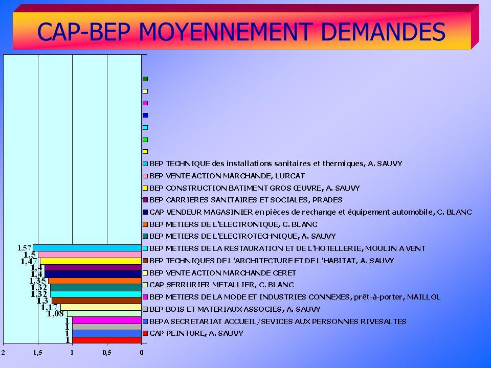 CAP-BEP MOYENNEMENT DEMANDES