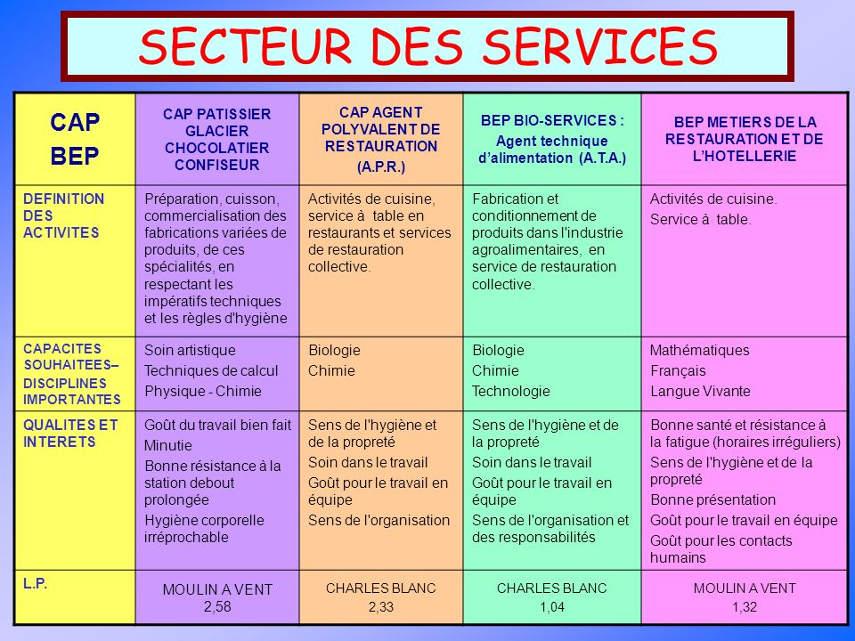 SECTEUR DES SERVICES CAP BEP CAP PATISSIER GLACIER CHOCOLATIER CONFISEUR CAP AGENT POLYVALENT DE RESTAURATION (A.P.R.) BEP BIO-SERVICES : Agent techni