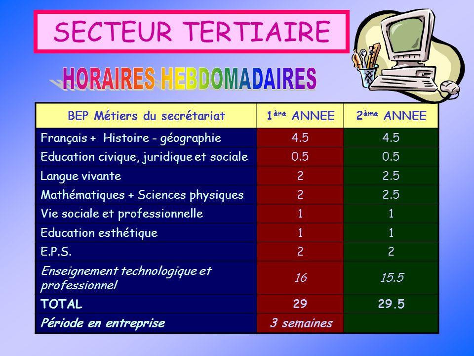 SECTEUR TERTIAIRE BEP Métiers du secrétariat1 ère ANNEE2 ème ANNEE Français + Histoire - géographie4.5 Education civique, juridique et sociale0.5 Lang