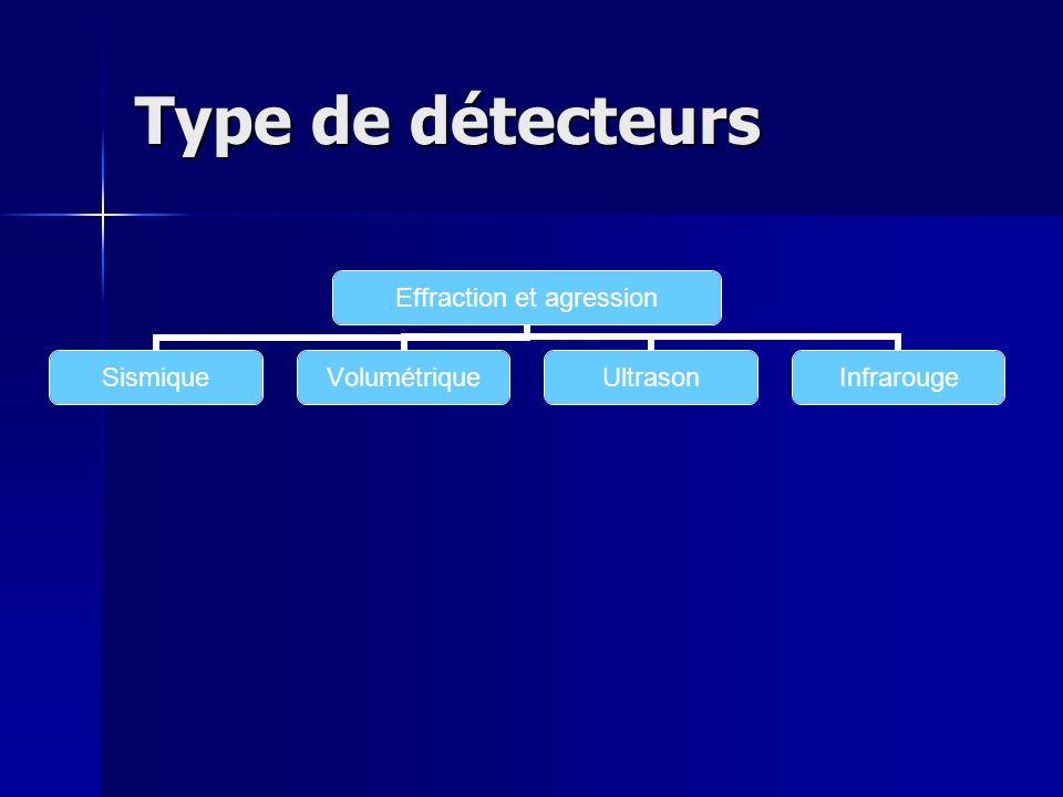 Type de détecteurs FEU FuméeChaleurFlamme