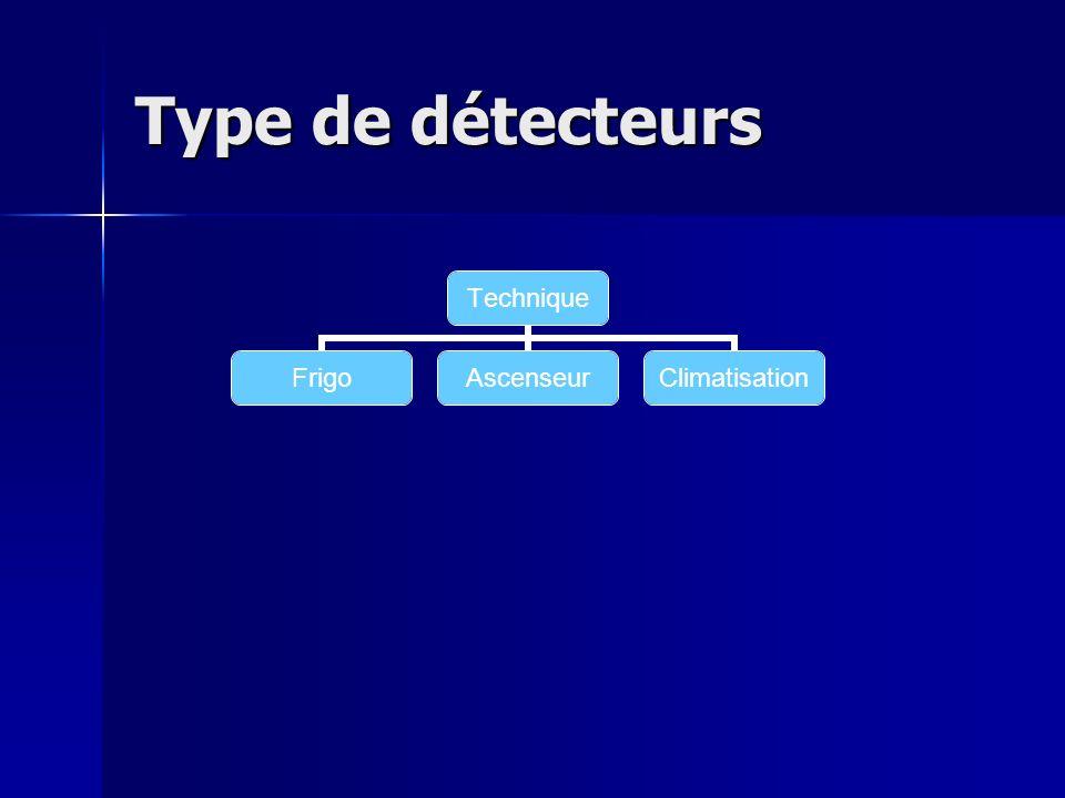 Type de détecteurs Effraction et agression SismiqueVolumétriqueUltrasonInfrarouge