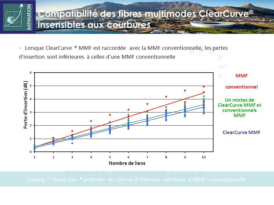 ClearCurve ® MultiMode, courbures 10 x supérieures aux fibres MultiModes conventionnelles 0.01 0.1 1 10 5791113151719212325 Rayon de courbure (mm) Per