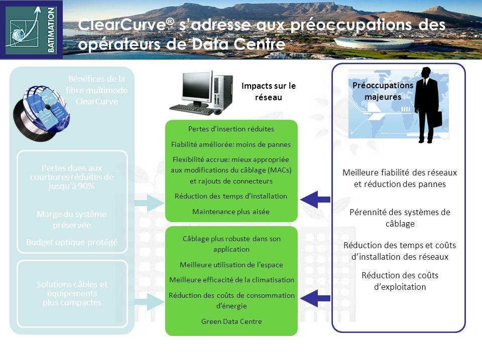 Compatibilité des fibres multimodes ClearCurve ® insensibles aux courbures Corning ® ClearCurve ® présente des pertes dinsertion inférieure à MMF conv
