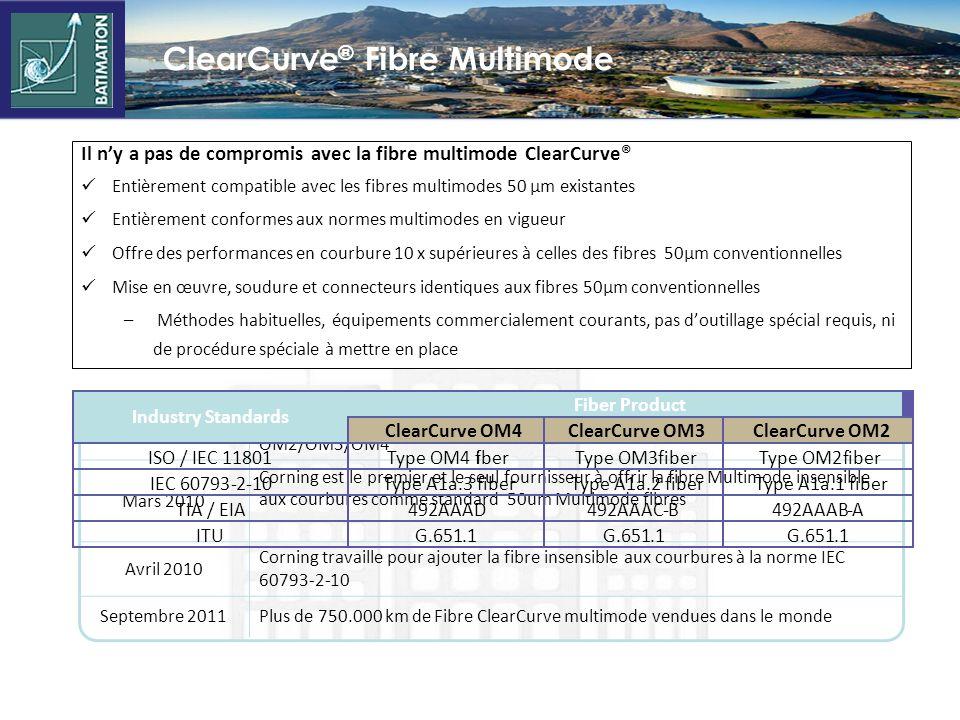 ClearCurve ® sadresse aux préoccupations des opérateurs de Data Centre Impacts sur le réseau Câblage plus robuste dans son application Meilleure utili