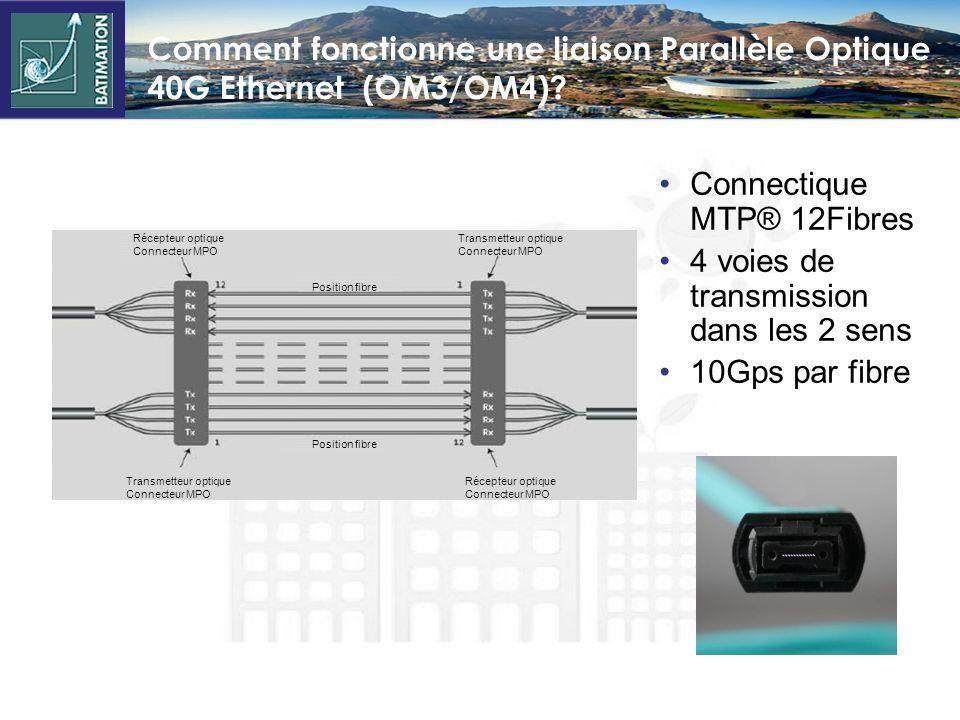Technologies hauts débits Ethernet: Nouvelle génération 40/100G Vitesses de transmission approuvées 40 et 100G Distances spécifiées par IEEE 802.3ba :