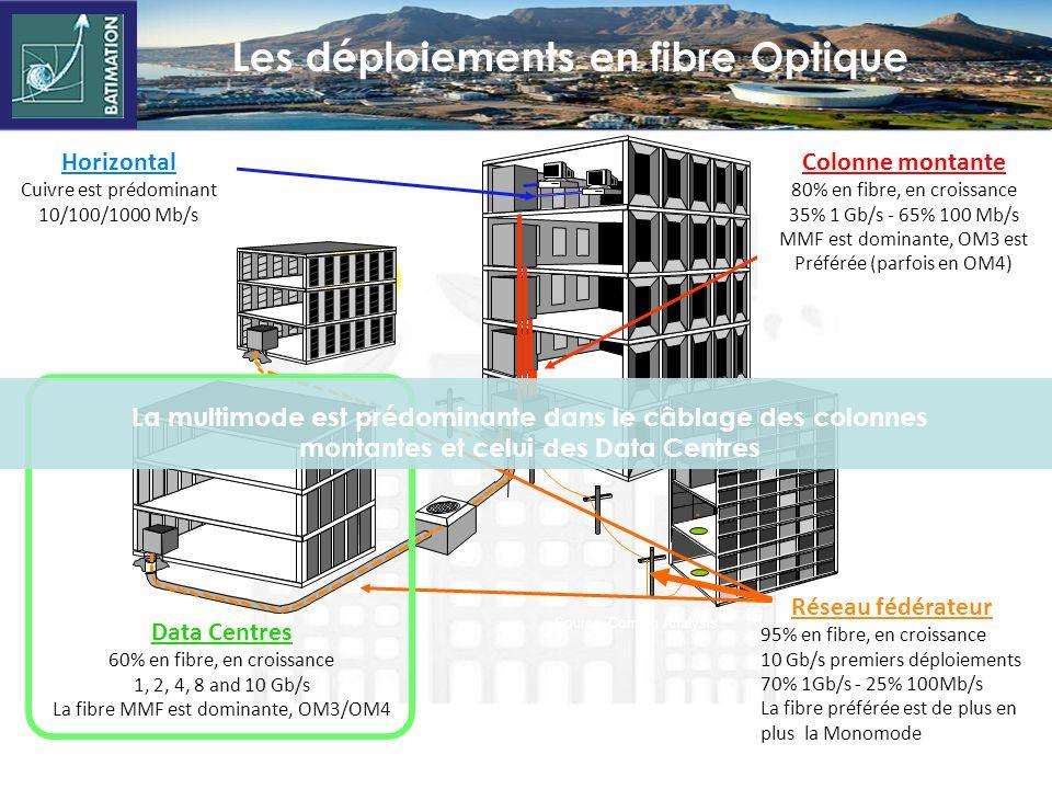 Ethernet 40G and 100G: OM3 Augmentation de la distance de transmission 0.75dB 0.75dB 100m 0.5dB 0.5dB0.5dB 100m 0.35dB 0.35dB0.35dB0.35dB 100 + m 1.