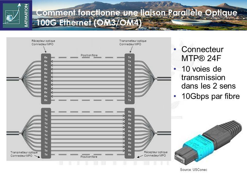 Transpondeur optique 40G (OM3/OM4) Transpondeur QSFP Connectique MTP ® 12 fibres / Interface Key-Up =< 1.5 watts par port Source: Zarlink