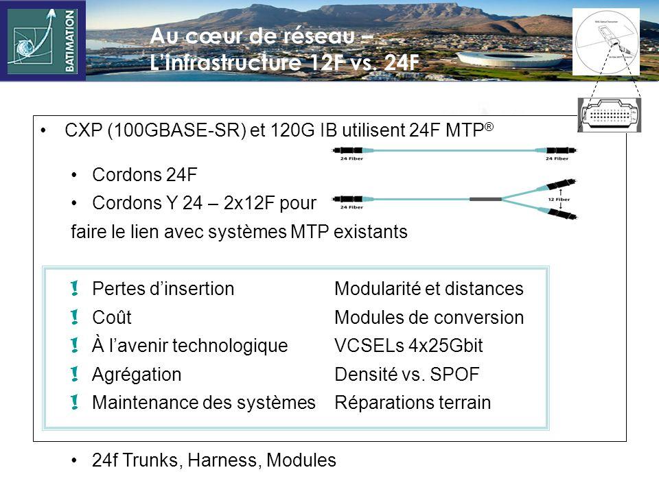 Activités futures du groupe de travail Ethernet Optical Internetworking Forum (OIF) –CEI-28G-SR Standard: 25-28 Gbps Electrical Interface Ethernet –4x